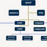 Organismos Reguladores del Sistema Financiero Mexicano